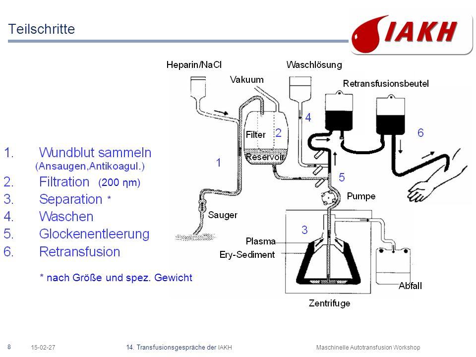 8 15-02-27 14. Transfusionsgespräche der IAKHMaschinelle Autotransfusion Workshop Teilschritte (200 ηm) * nach Größe und spez. Gewicht *