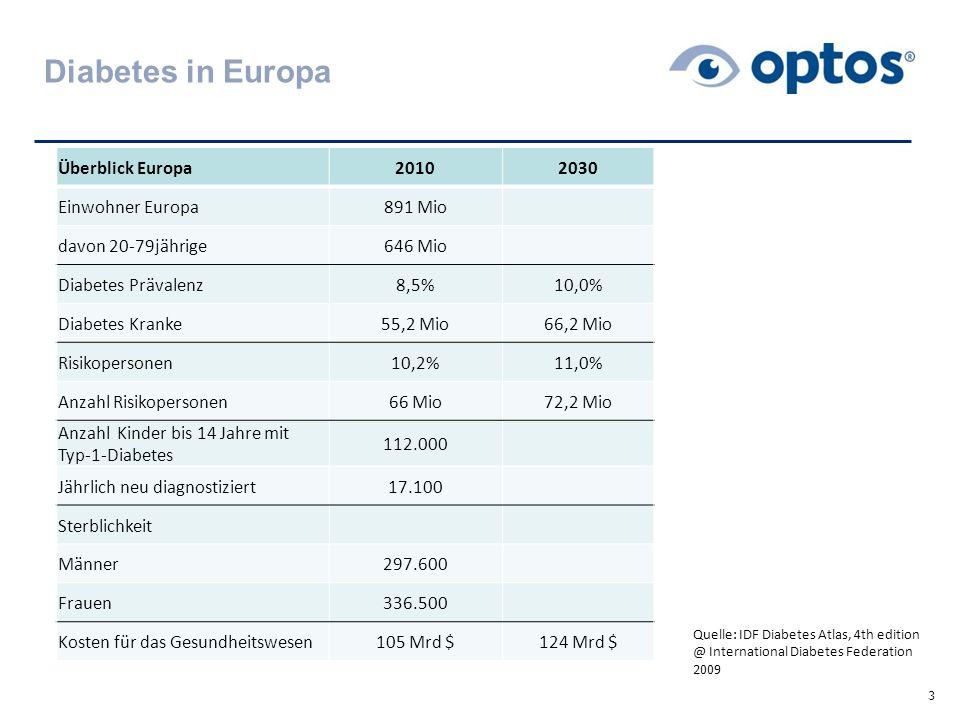 Diabetes in Europa 3 Überblick Europa20102030 Einwohner Europa891 Mio davon 20-79jährige646 Mio Diabetes Prävalenz8,5%10,0% Diabetes Kranke55,2 Mio66,