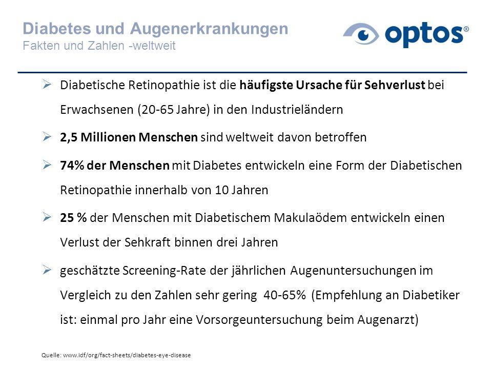 Diabetes und Augenerkrankungen Fakten und Zahlen -weltweit  Diabetische Retinopathie ist die häufigste Ursache für Sehverlust bei Erwachsenen (20-65