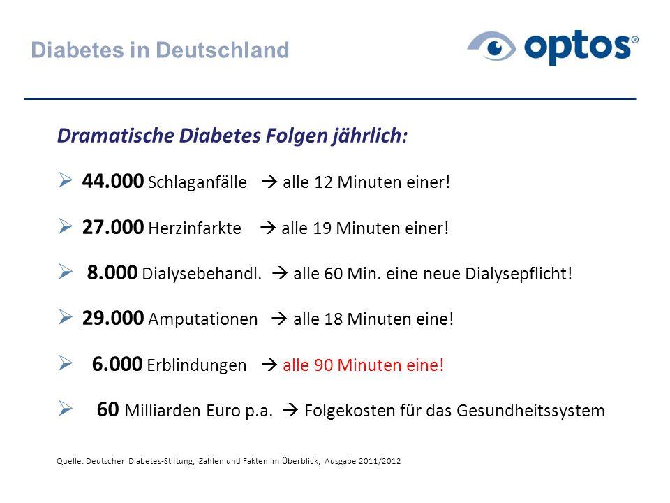 Diabetes in Deutschland Dramatische Diabetes Folgen jährlich:  44.000 Schlaganfälle  alle 12 Minuten einer!  27.000 Herzinfarkte  alle 19 Minuten