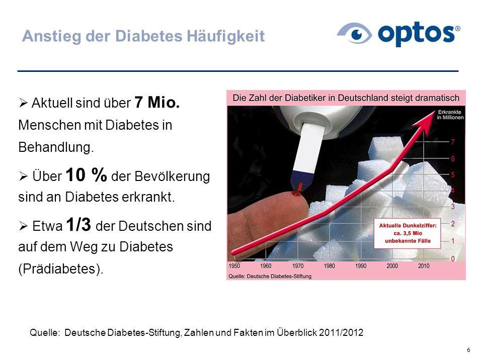 Anstieg der Diabetes Häufigkeit 6  Aktuell sind über 7 Mio. Menschen mit Diabetes in Behandlung.  Über 10 % der Bevölkerung sind an Diabetes erkrank