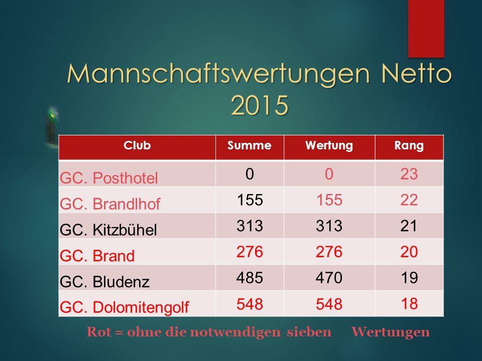 ClubSummeWertungRang GC. Posthotel 0023 GC. Brandlhof 155 22 GC.