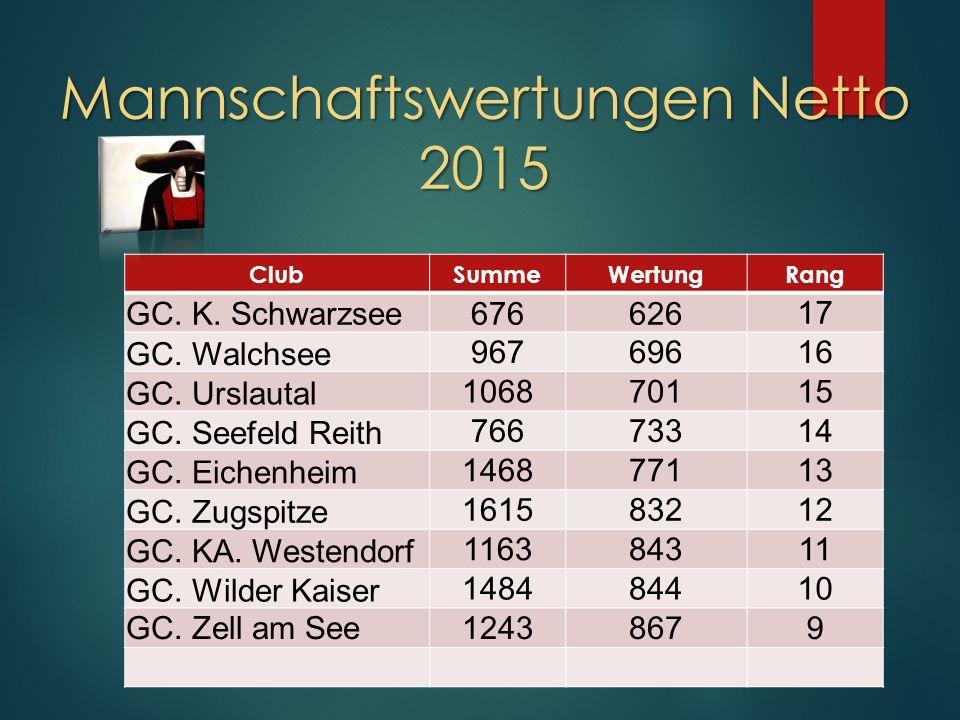 Mannschaftswertungen Netto 2015 ClubSummeWertungRang GC.