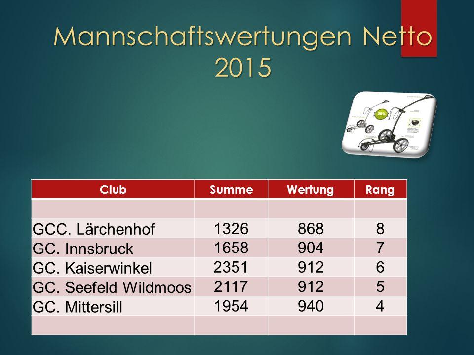 Mannschaftswertungen Netto 2015 ClubSummeWertungRang GCC.