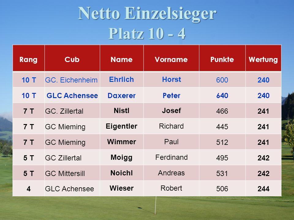 Netto Einzelsieger Platz 10 - 4 RangCubNameVornamePunkteWertung 10 TGC.