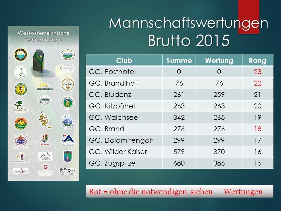 Mannschaftswertungen Brutto 2015 Rot = ohne die notwendigen sieben Wertungen ClubSummeWertungRang GC.