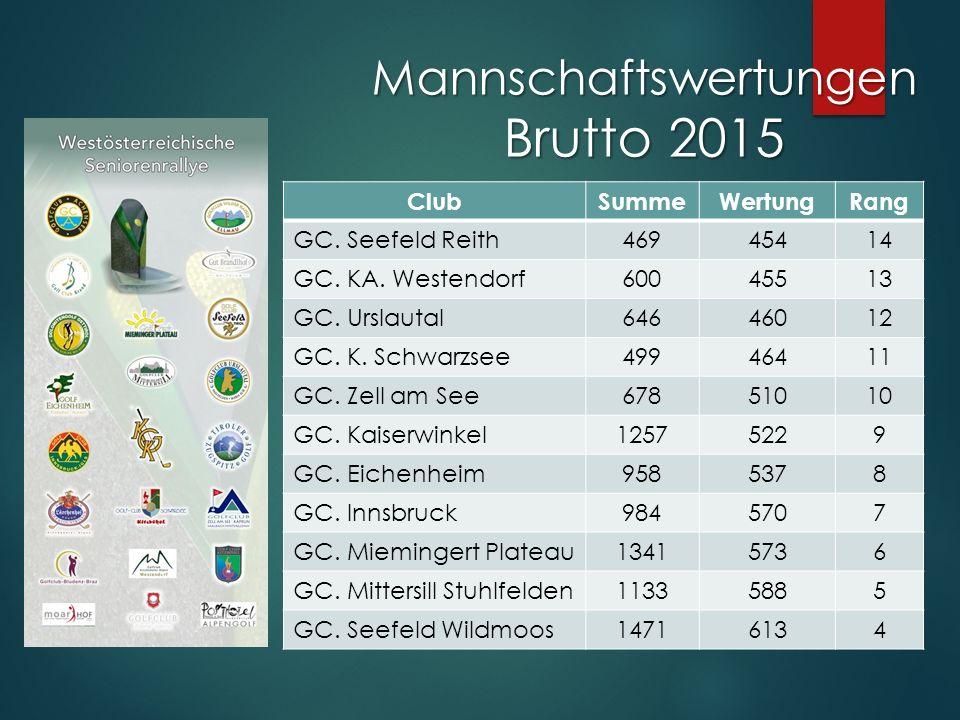 Mannschaftswertungen Brutto 2015 ClubSummeWertungRang GC.