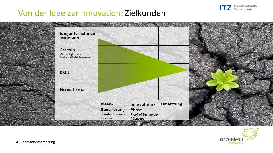 4 | Innovationsförderung Von der Idee zur Innovation: Zielkunden Innovations- Phase Proof of Technology / Concept KMU Grossfirma Ideen- Generierung Se