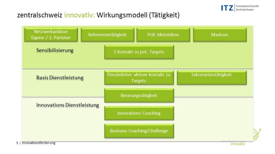 5 | Innovationsförderung Netzwerkanlässe Eigene / 3.