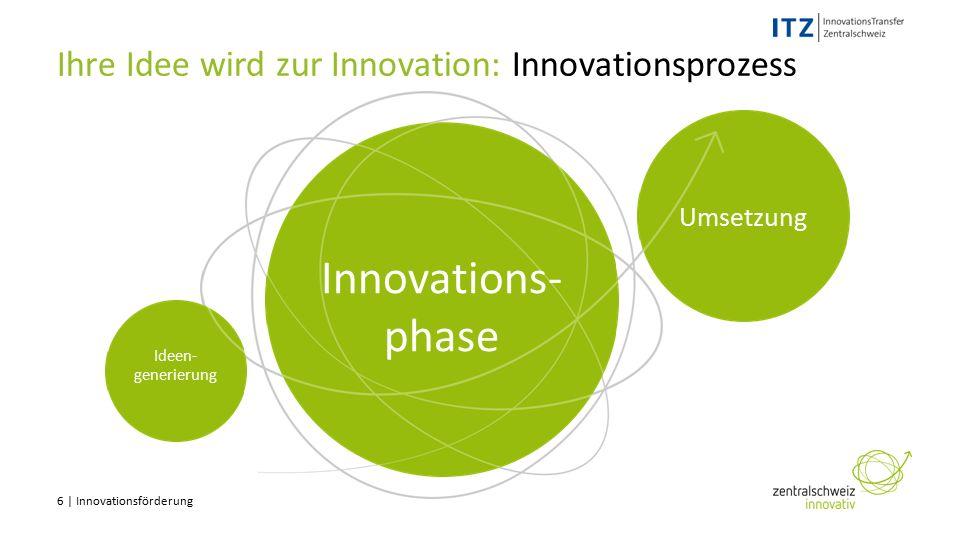 6 | Innovationsförderung 123 Ihre Idee wird zur Innovation: Innovationsprozess Ideen- generierung Umsetzung Innovations- phase