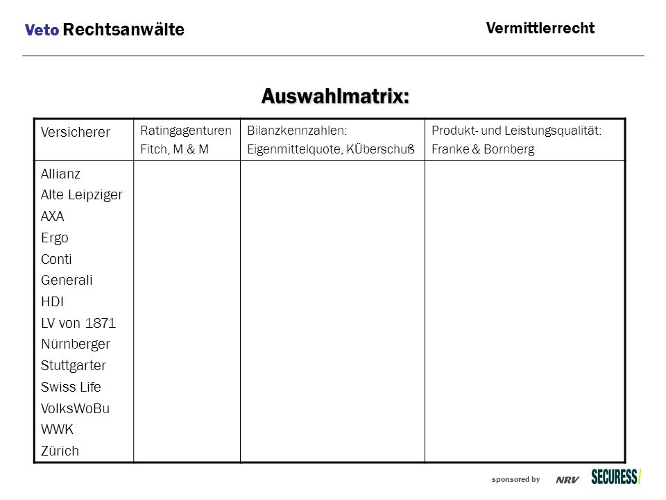 sponsored by Auswahlmatrix: Veto Rechtsanwälte Vermittlerrecht Versicherer Ratingagenturen Fitch, M & M Bilanzkennzahlen: Eigenmittelquote, KÜberschuß