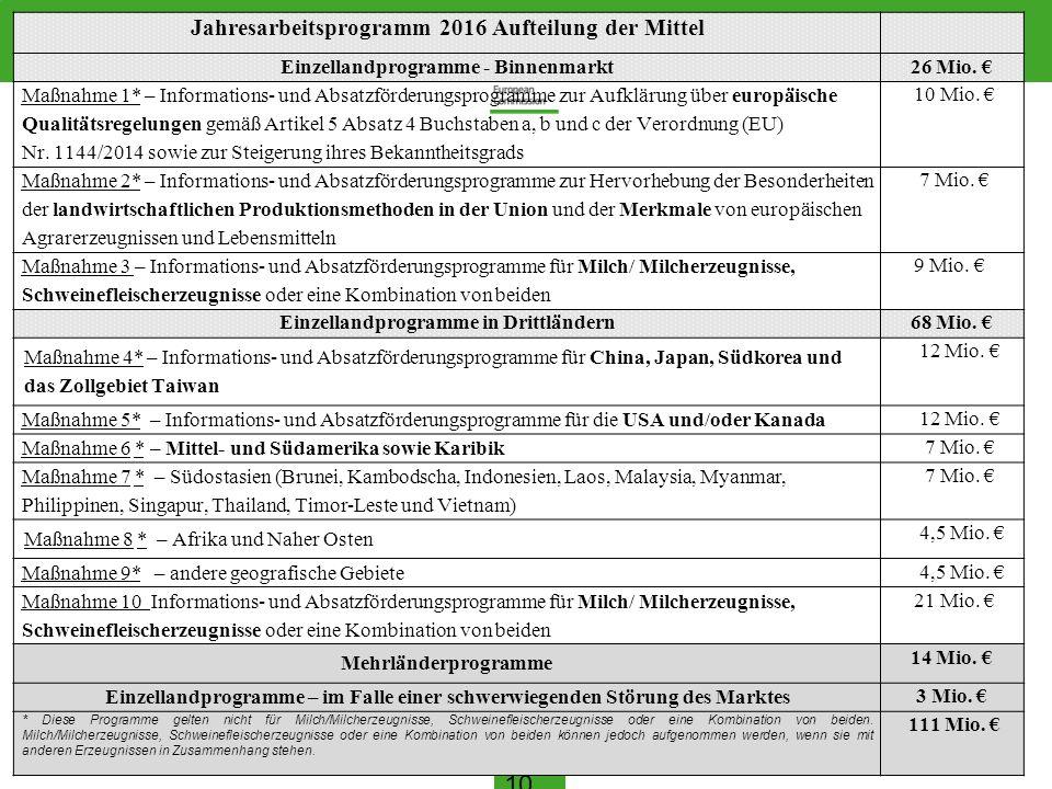 10 Jahresarbeitsprogramm 2016 Aufteilung der Mittel Einzellandprogramme - Binnenmarkt26 Mio. € Maßnahme 1* – Informations- und Absatzförderungsprogram