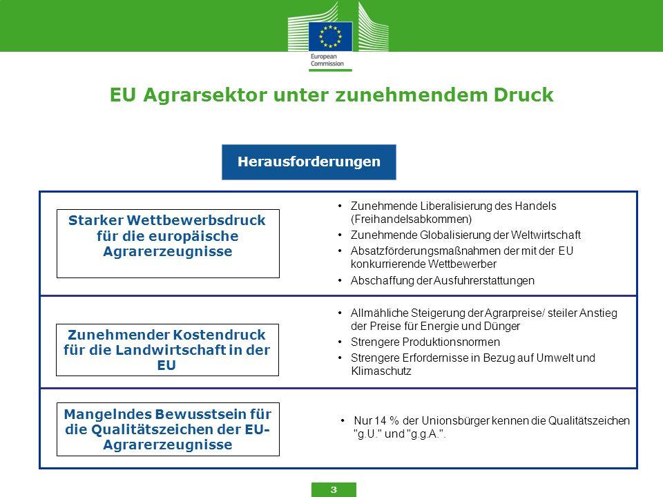 EU Agrarsektor unter zunehmendem Druck 3 Zunehmende Liberalisierung des Handels (Freihandelsabkommen) Zunehmende Globalisierung der Weltwirtschaft Abs
