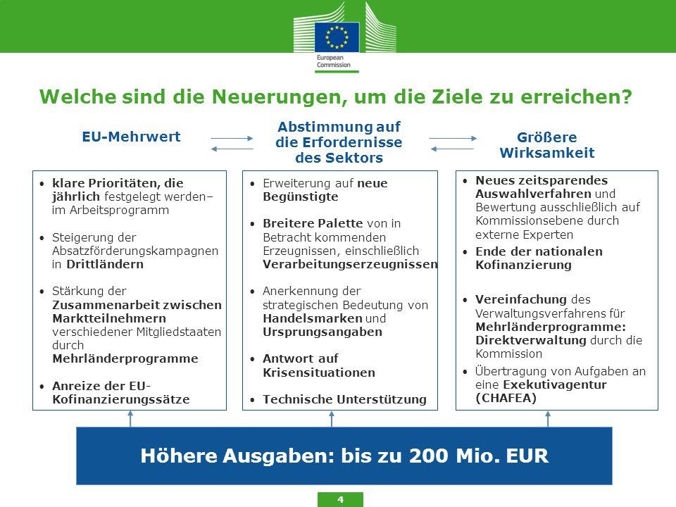 Kofinanzierungssätze 5 Nationale Kofinanzierung + 5 % für Mitgliedstaaten, die finanzielle Unterstützung erhalten EU Kofinanzierungssätze: Programmarten Einzelland- Mehrländer- Binnenmarkt 70%80% Drittländer 80% Bei einer schwerwiegenden Störung des Marktes 85%