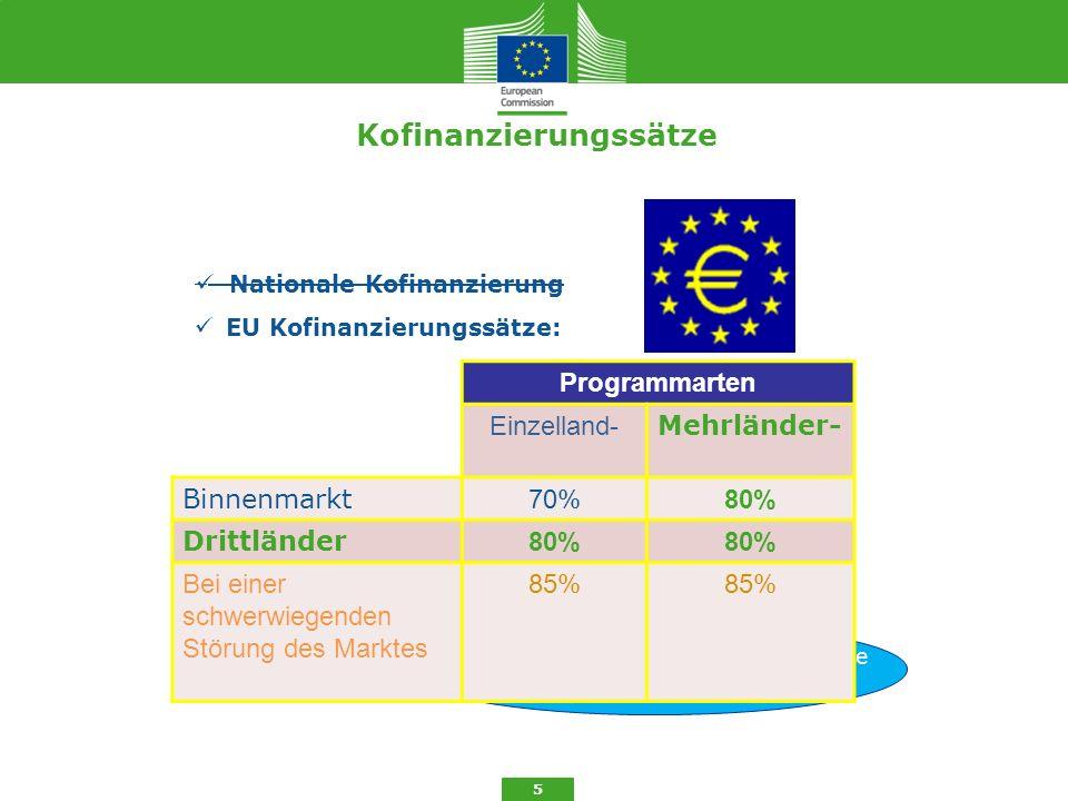 Kofinanzierungssätze 5 Nationale Kofinanzierung + 5 % für Mitgliedstaaten, die finanzielle Unterstützung erhalten EU Kofinanzierungssätze: Programmart