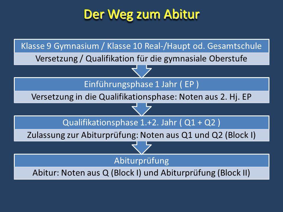 Der Weg zum Abitur Abiturprüfung Abitur: Noten aus Q (Block I) und Abiturprüfung (Block II) Qualifikationsphase 1.+2. Jahr ( Q1 + Q2 ) Zulassung zur A