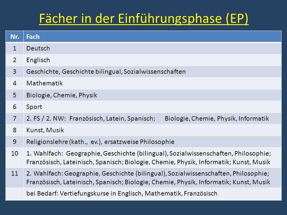 Fächer in der Einführungsphase (EP) Nr.Fach 1Deutsch 2Englisch 3Geschichte, Geschichte bilingual, Sozialwissenschaften 4Mathematik 5Biologie, Chemie,