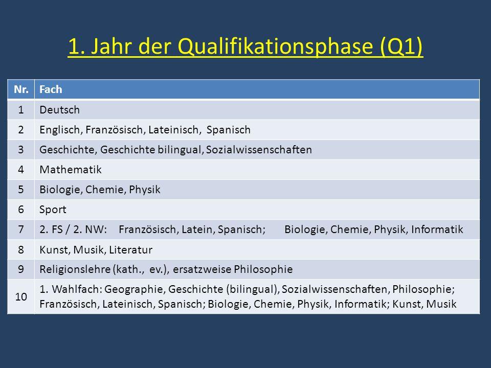 1. Jahr der Qualifikationsphase (Q1) Nr.Fach 1Deutsch 2Englisch, Französisch, Lateinisch, Spanisch 3Geschichte, Geschichte bilingual, Sozialwissenscha