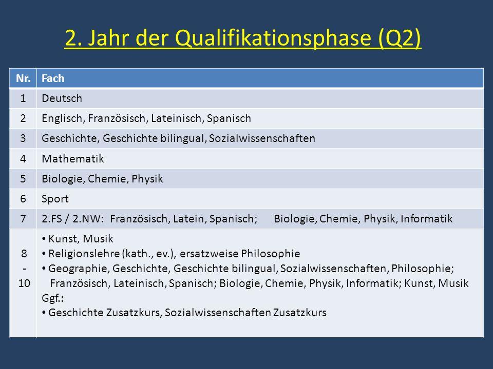 2. Jahr der Qualifikationsphase (Q2) Nr.Fach 1Deutsch 2Englisch, Französisch, Lateinisch, Spanisch 3Geschichte, Geschichte bilingual, Sozialwissenscha