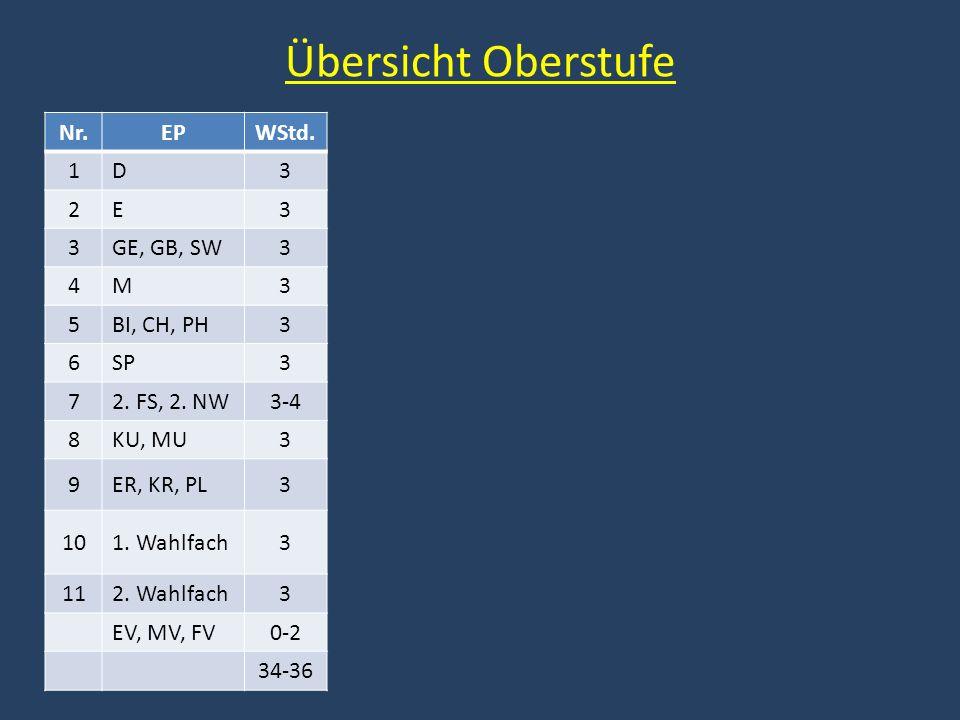 Übersicht Oberstufe Nr.EPWStd. 1D3 2E3 3GE, GB, SW3 4M3 5BI, CH, PH3 6SP3 72. FS, 2. NW3-4 8KU, MU3 9ER, KR, PL3 101. Wahlfach3 112. Wahlfach3 EV, MV,