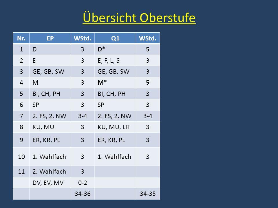 Übersicht Oberstufe Nr.EPWStd.Q1WStd. 1D3D*D*5 2E3E, F, L, S3 3GE, GB, SW3 3 4M3M*M*5 5BI, CH, PH3 3 6SP3 3 72. FS, 2. NW3-42. FS, 2. NW3-4 8KU, MU3KU
