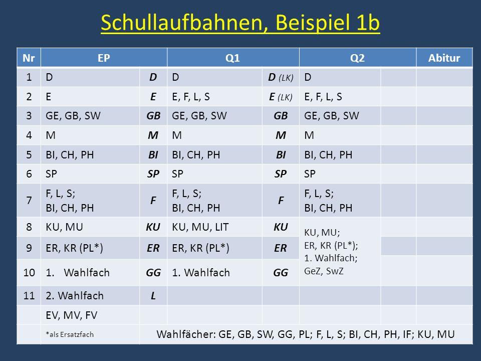 Schullaufbahnen, Beispiel 1b NrEPQ1Q2Abitur 1DDDD (LK) D 2EEE, F, L, SE (LK) E, F, L, S 3GE, GB, SWGBGE, GB, SWGBGE, GB, SW 4MMMMM 5BI, CH, PHBIBI, CH
