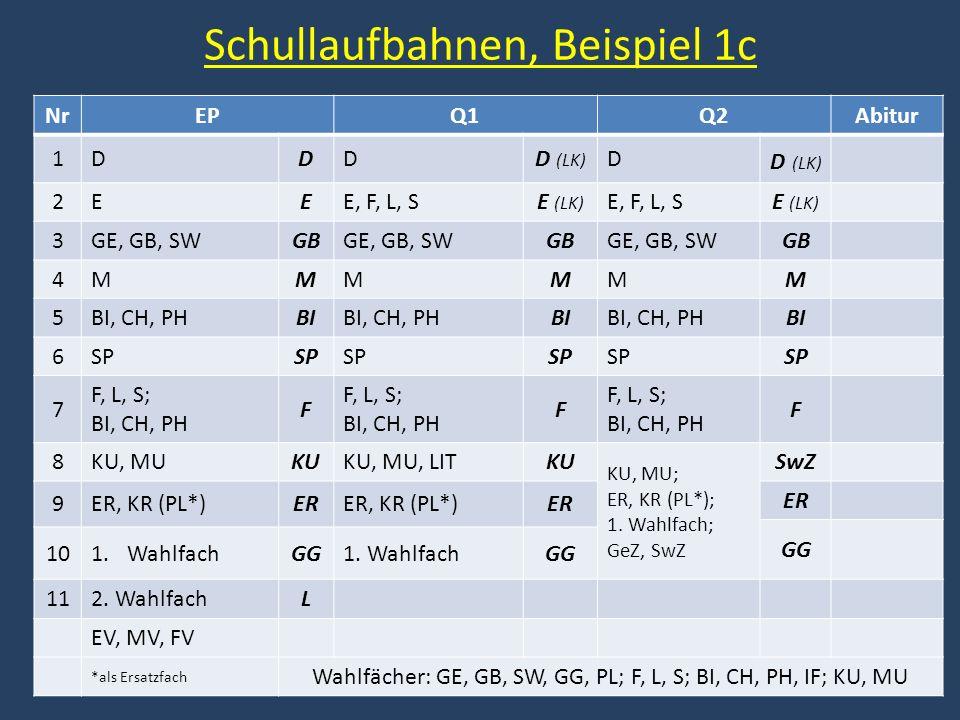 Schullaufbahnen, Beispiel 1c NrEPQ1Q2Abitur 1DDDD (LK) D 2EEE, F, L, SE (LK) E, F, L, SE (LK) 3GE, GB, SWGBGE, GB, SWGBGE, GB, SWGB 4MMMMMM 5BI, CH, P