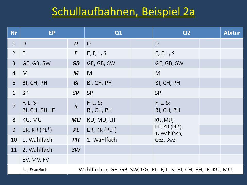 Schullaufbahnen, Beispiel 2a NrEPQ1Q2Abitur 1DDDD 2EEE, F, L, S 3GE, GB, SWGBGE, GB, SW 4MMMM 5BI, CH, PHBIBI, CH, PH 6SP 7 F, L, S; BI, CH, PH, IF S