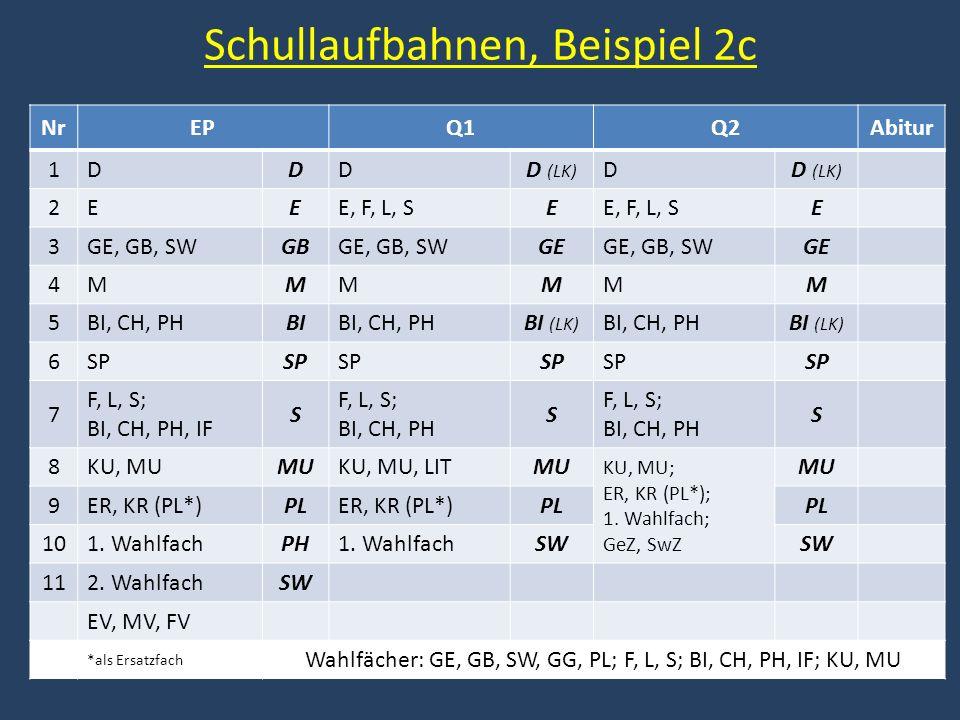 Schullaufbahnen, Beispiel 2c NrEPQ1Q2Abitur 1DDDD (LK) D 2EEE, F, L, SE E 3GE, GB, SWGBGE, GB, SWGEGE, GB, SWGE 4MMMMMM 5BI, CH, PHBIBI, CH, PHBI (LK)
