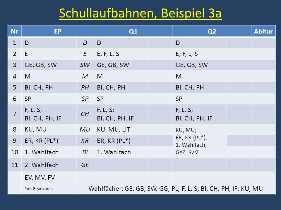 Schullaufbahnen, Beispiel 3a NrEPQ1Q2Abitur 1DDDD 2EEE, F, L, S 3GE, GB, SWSWGE, GB, SW 4MMMM 5BI, CH, PHPHBI, CH, PH 6SP 7 F, L, S; BI, CH, PH, IF CH
