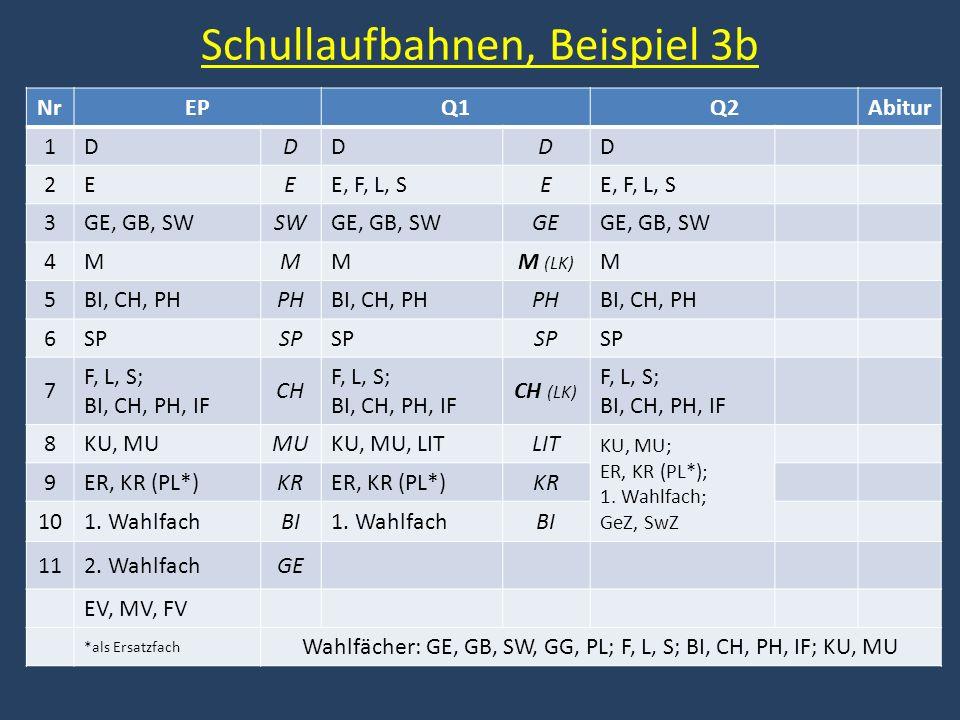 Schullaufbahnen, Beispiel 3b NrEPQ1Q2Abitur 1DDDDD 2EEE, F, L, SE 3GE, GB, SWSWGE, GB, SWGEGE, GB, SW 4MMMM (LK) M 5BI, CH, PHPHBI, CH, PHPHBI, CH, PH