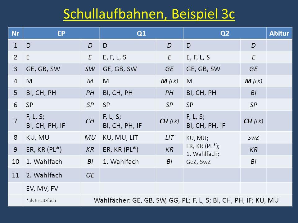Schullaufbahnen, Beispiel 3c NrEPQ1Q2Abitur 1DDDDDD 2EEE, F, L, SE E 3GE, GB, SWSWGE, GB, SWGEGE, GB, SWGE 4MMMM (LK) M 5BI, CH, PHPHBI, CH, PHPHBI, C