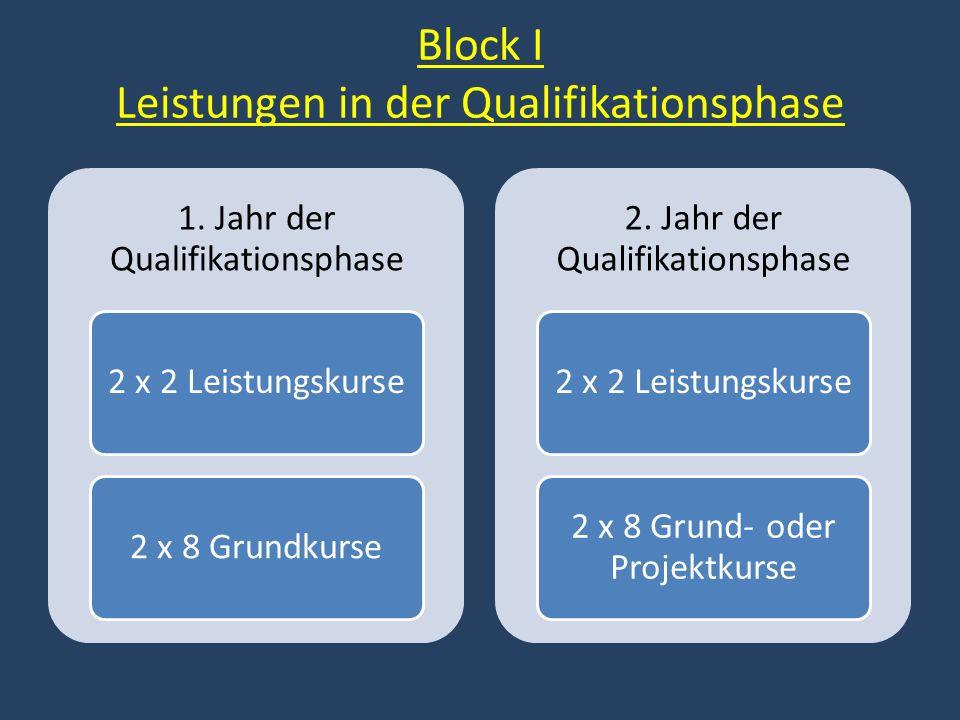 Block I Leistungen in der Qualifikationsphase 1. Jahr der Qualifikationsphase 2 x 2 Leistungskurse2 x 8 Grundkurse 2. Jahr der Qualifikationsphase 2 x