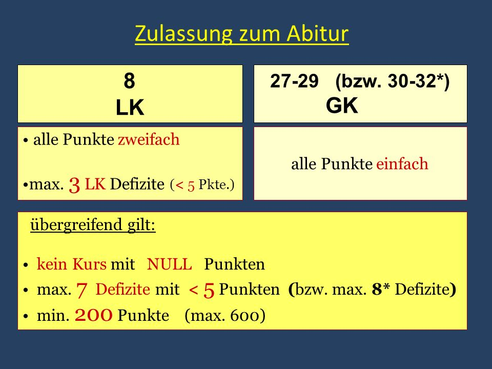 Zulassung zum Abitur alle Punkte zweifach max. 3 LK Defizite (< 5 Pkte.) alle Punkte einfach 27-29 (bzw. 30-32*) GK 8 LK übergreifend gilt: kein Kurs