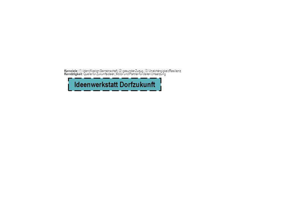 Ideenwerkstatt Dorfzukunft Kernziele: (1) Identifikation/Gemeinschaft, (2) gesunder Zuzug, (3) Unabhängigkeit/Resilienz Kerntätigkeit: Quelle für Zukunftsideen, Motor und Partner für deren Umsetzung