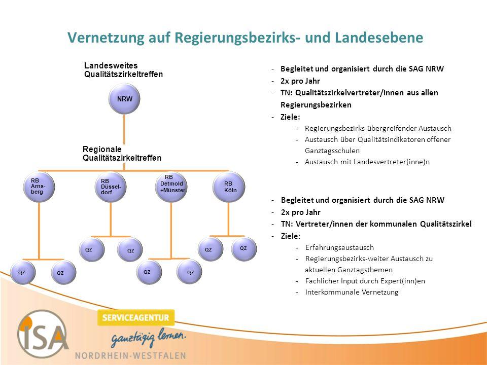 Vernetzung auf Regierungsbezirks- und Landesebene Landesweites Qualitätszirkeltreffen Regionale Qualitätszirkeltreffen RB Arns- berg RB Düssel- dorf RB Detmold +Münster RB Köln QZ -Begleitet und organisiert durch die SAG NRW -2x pro Jahr -TN: Qualitätszirkelvertreter/innen aus allen Regierungsbezirken -Ziele: -Regierungsbezirks-übergreifender Austausch -Austausch über Qualitätsindikatoren offener Ganztagsschulen -Austausch mit Landesvertreter(inne)n -Begleitet und organisiert durch die SAG NRW -2x pro Jahr -TN: Vertreter/innen der kommunalen Qualitätszirkel -Ziele: -Erfahrungsaustausch -Regierungsbezirks-weiter Austausch zu aktuellen Ganztagsthemen -Fachlicher Input durch Expert(inn)en -Interkommunale Vernetzung NRW