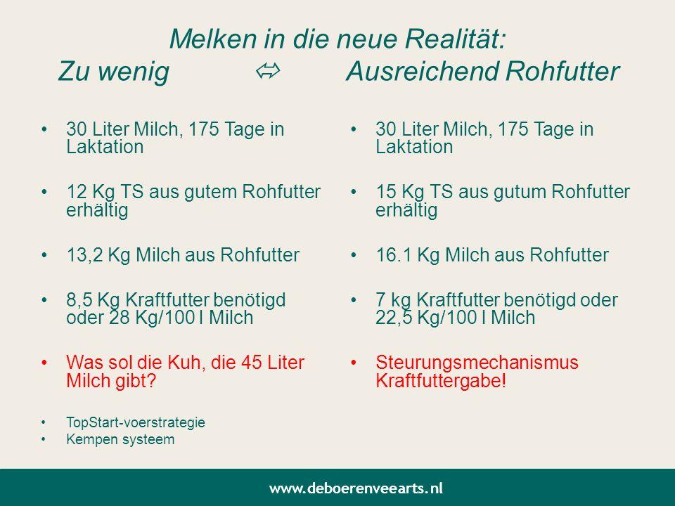 Melken in die neue Realität: Zu wenig  Ausreichend Rohfutter 30 Liter Milch, 175 Tage in Laktation 12 Kg TS aus gutem Rohfutter erhältig 13,2 Kg Milc