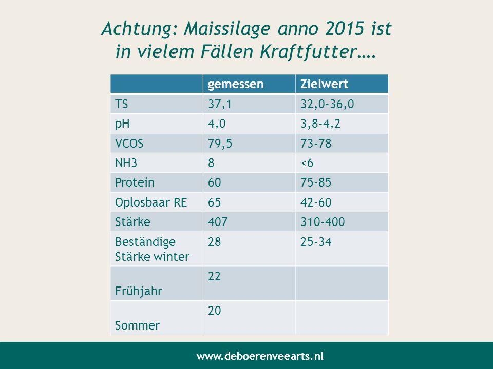 Achtung: Maissilage anno 2015 ist in vielem Fällen Kraftfutter…. gemessenZielwert TS37,132,0-36,0 pH4,03,8-4,2 VCOS79,573-78 NH38<6 Protein6075-85 Opl