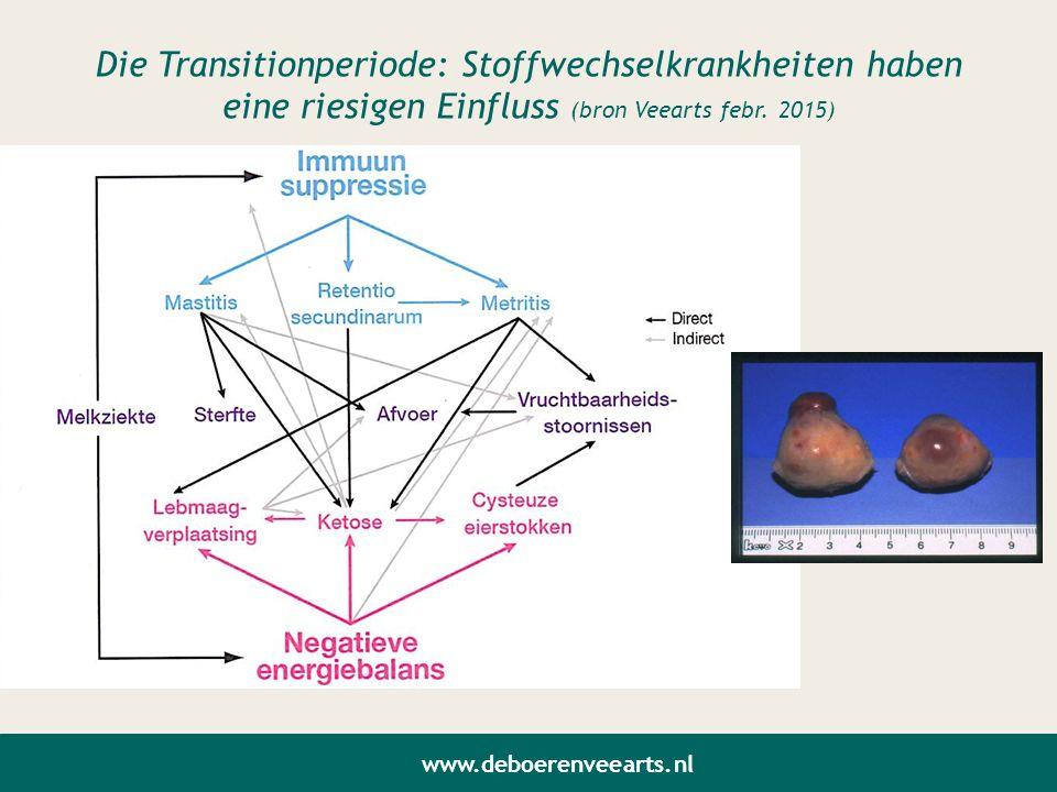 Die Transitionperiode: Stoffwechselkrankheiten haben eine riesigen Einfluss (bron Veearts febr. 2015) www.deboerenveearts.nl