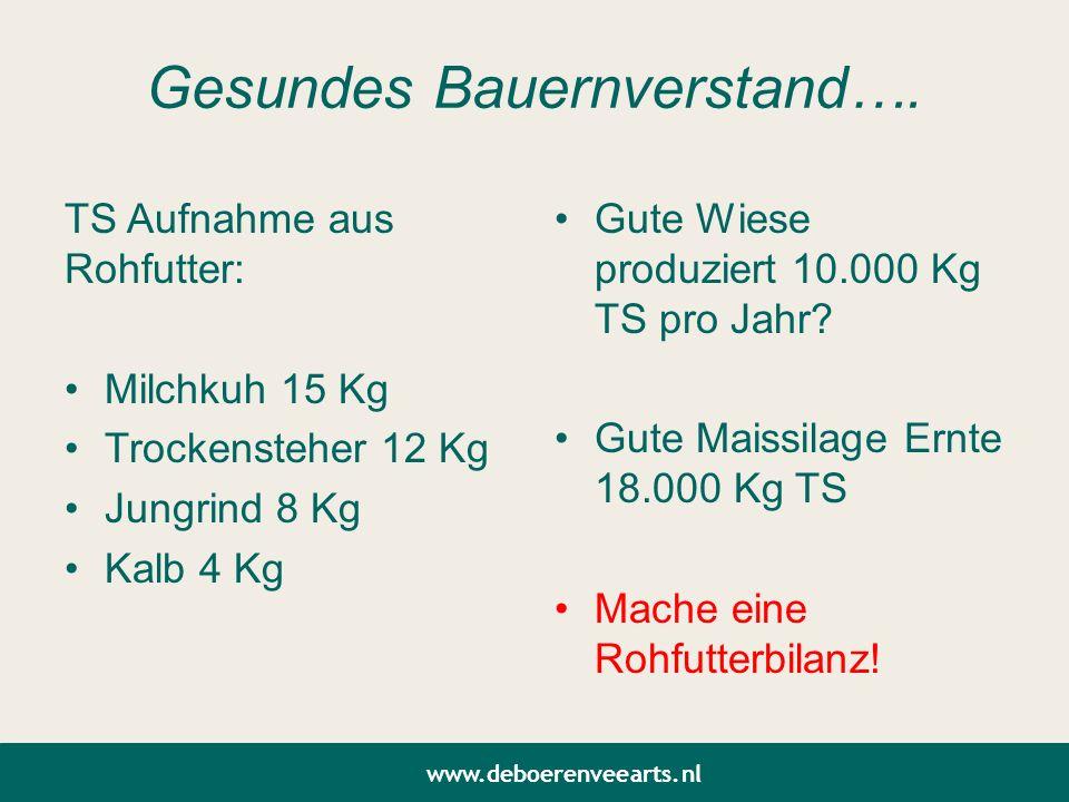 Gesundes Bauernverstand…. TS Aufnahme aus Rohfutter: Milchkuh 15 Kg Trockensteher 12 Kg Jungrind 8 Kg Kalb 4 Kg Gute Wiese produziert 10.000 Kg TS pro