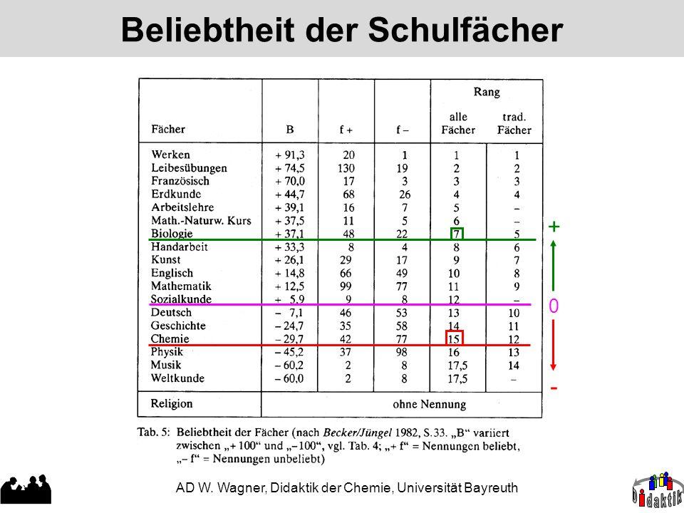 AD W. Wagner, Didaktik der Chemie, Universität Bayreuth Beliebtheit der Schulfächer 0 + -