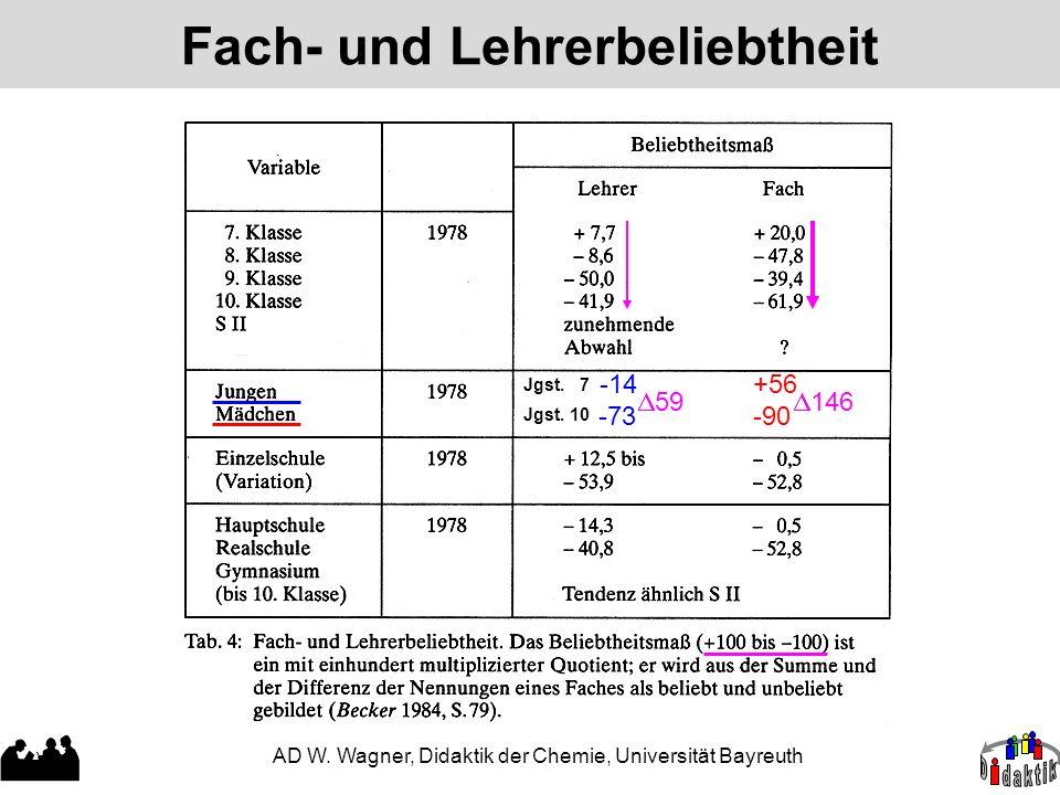 AD W. Wagner, Didaktik der Chemie, Universität Bayreuth Fach- und Lehrerbeliebtheit  59  146 Jgst. 7 Jgst. 10 +56 -90 -14 -73
