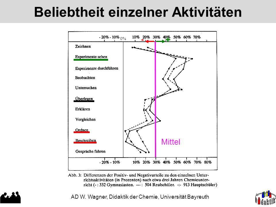 AD W. Wagner, Didaktik der Chemie, Universität Bayreuth Beliebtheit einzelner Aktivitäten 0% + - Mittel