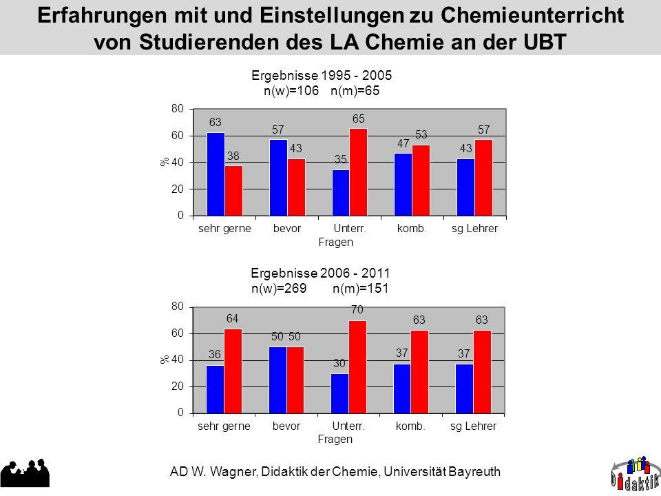 Erfahrungen mit und Einstellungen zu Chemieunterricht von Studierenden des LA Chemie an der UBT