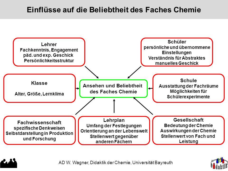 AD W. Wagner, Didaktik der Chemie, Universität Bayreuth Einflüsse auf die Beliebtheit des Faches Chemie Ansehen und Beliebtheit des Faches Chemie Klas