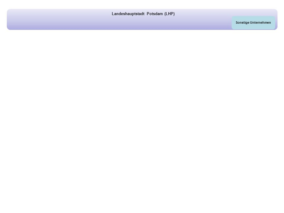 Landeshauptstadt Potsdam (LHP) Sonstige Unternehmen