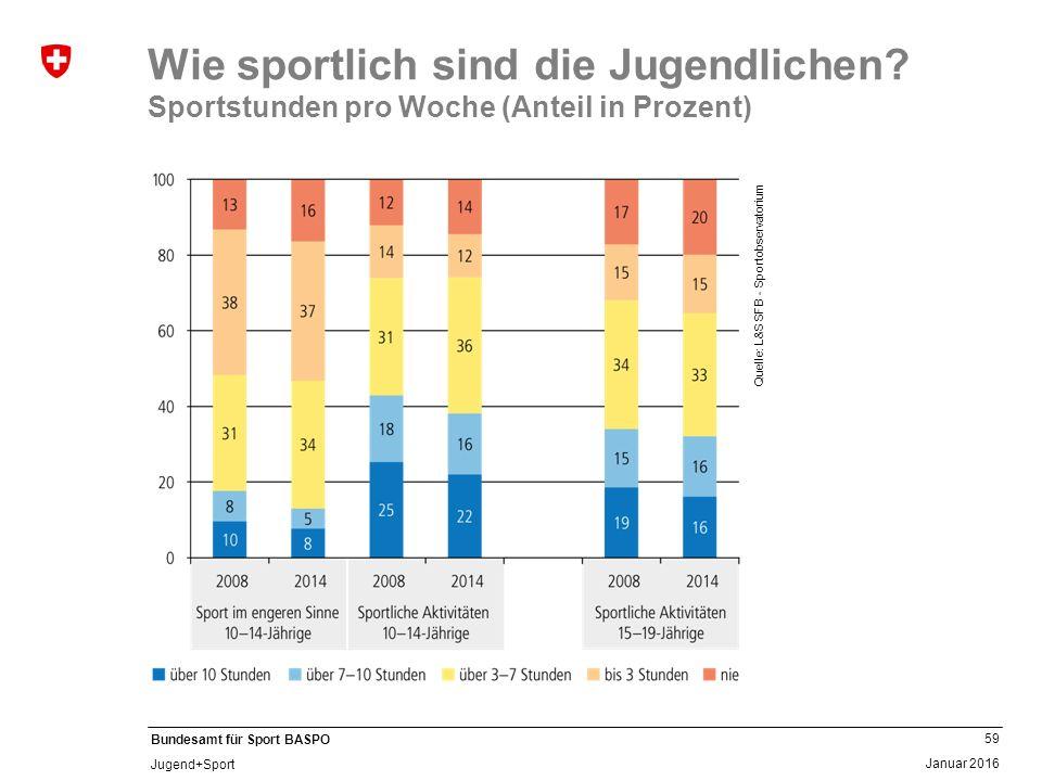 59 Januar 2016 Bundesamt für Sport BASPO Jugend+Sport Wie sportlich sind die Jugendlichen? Sportstunden pro Woche (Anteil in Prozent) Quelle: L&S SFB