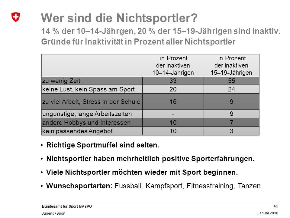 62 Januar 2016 Bundesamt für Sport BASPO Jugend+Sport Wer sind die Nichtsportler? 14 % der 10–14-Jährgen, 20 % der 15–19-Jährigen sind inaktiv. Gründe