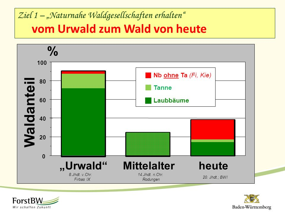 """0 20 40 60 80 100 Waldanteil % Ziel 1 – """"Naturnahe Waldgesellschaften erhalten"""" vom Urwald zum Wald von heute """"Urwald"""" 8.Jhdt. v.Chr. Firbas IX Mittel"""