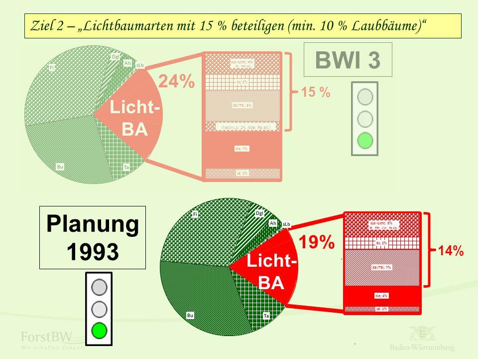 """19% Ta Bu Fi Dgl Ah sLb Licht- BA Lä; 1% Kie; 4% SEi/TEi; 7% Es; 2% sLb-Licht; 5% (Bi, REr, Wei, Pa etc.) 14% Ziel 2 – """"Lichtbaumarten mit 15 % beteil"""